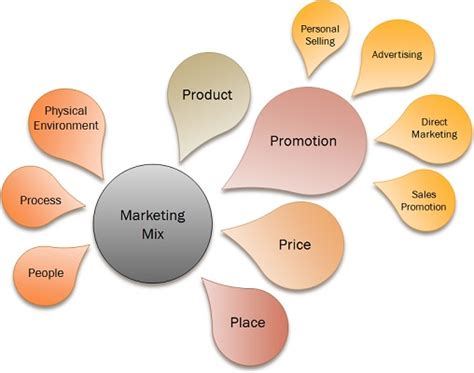 What is Marketing Mix? definition and components ...