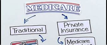 What is Medicare? Understand Your Medicare Options