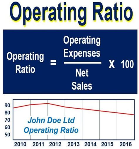 What is operating ratio? Definition and meaning   Market ...