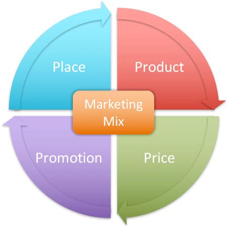 What Is The 4Ps Marketing Mix? – Tim Smalley