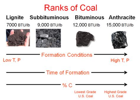 What is the difference between coking coal and thermal ...