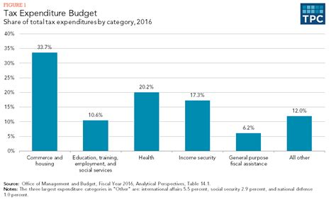 What is the tax expenditure budget? | Tax Policy Center