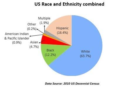 What race are Hispanics? | StatChat