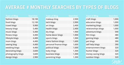 What types of blogs are the most popular?