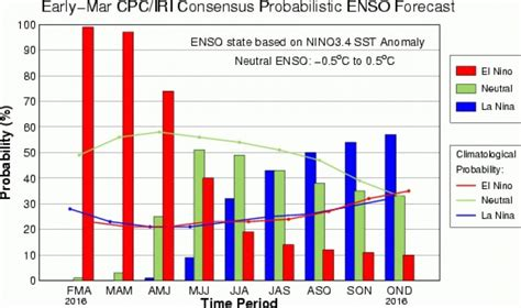 What you should know about El Niño and La Niña | Grist