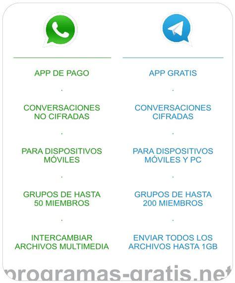 Whatsapp o Telegram. ¿Cuál es mejor? | Blog de Programas ...