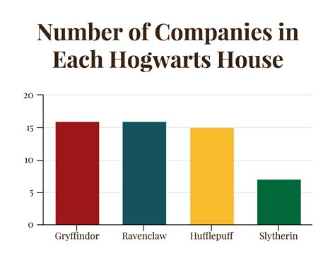 When it comes to Harry Potter, which Hogwarts house should ...