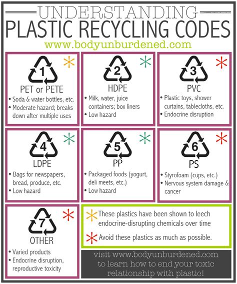 Which plastics are safest? Understanding plastic recycling ...