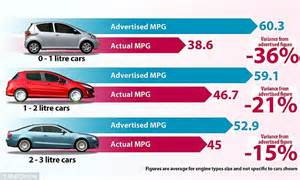Why a big car may be best when it comes to fuel economy ...