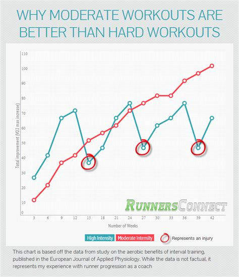 Why Running Harder Won t Help You Get Faster