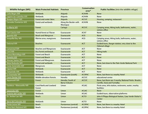 Wildlife refuges list