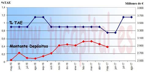 Wizink ofrece también en Junio sus depósitos de hasta 1,15 ...