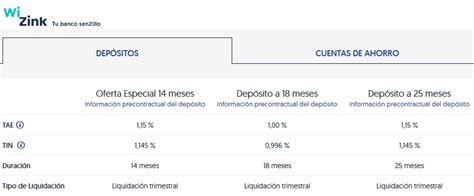 Wizink sigue ofreciendo al 1,15% TAE su depósito a 14 ...
