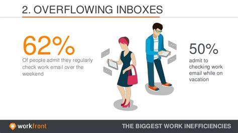 Work inefficiency