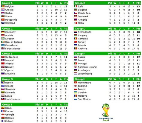 World Cup 2014 qualification - how it stands and ...