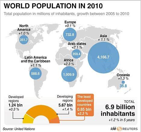World population to reach 7 BILLION in next few days ...