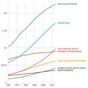 World population - Wikipedia