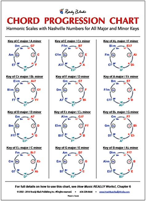 World's ONLY Complete Guitar Chord Chart - How Music ...