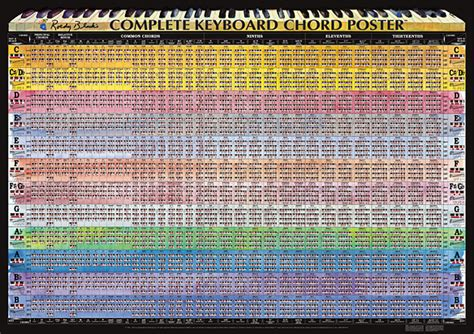 World's ONLY Complete Piano Chord Chart