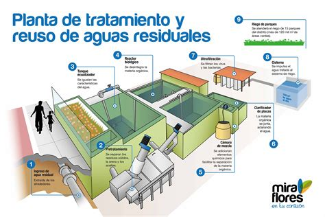 WWF felicita a Miraflores por inauguración de planta de ...