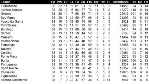 Www Brazil Serie A Table Com | Brokeasshome.com