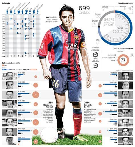 Xavi, el futbolista español con más títulos. 699 partidos ...