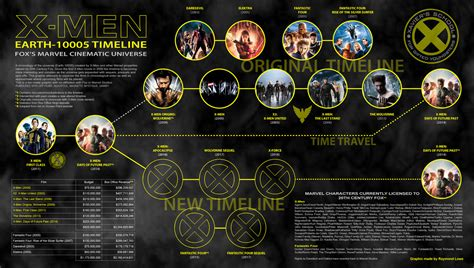 XMen Film Series Timeline v3 by blueaura18 on DeviantArt