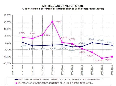 ¿Ya no gusta en España estudiar ingeniería informática ...