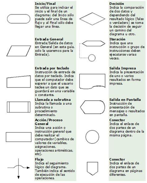 Yesid Ariza Osorio: El Diagrama de Flujo como herramienta ...