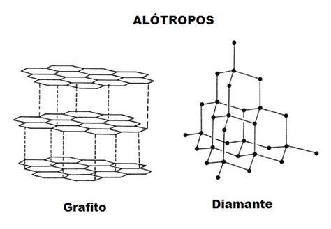 YODITOS: Isótopos, alótropos e isómeros