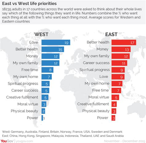 YouGov | What the world most wants: in the West, love; in ...