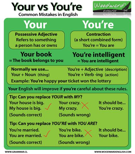 Your vs You're – What's the difference? | Woodward English