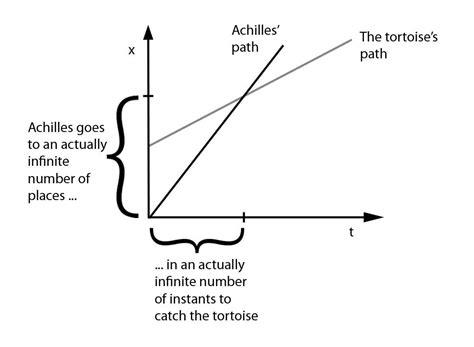 Zeno's 'Achilles Paradox' | Baring the Aegis