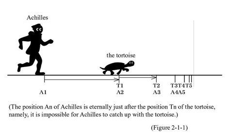 Zeno's paradoxes#Achilles and the tortoise