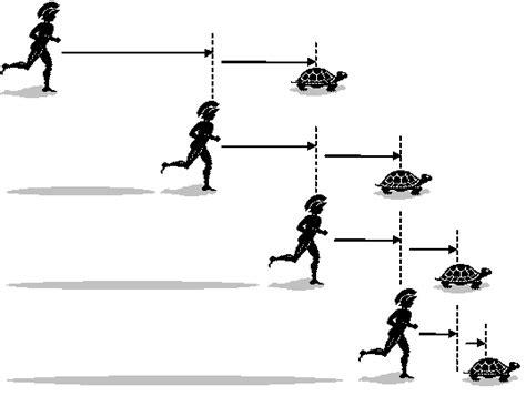 Zeno's Paradox – Achilles and the Tortoise | IB Maths ...