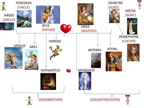 Zeus family