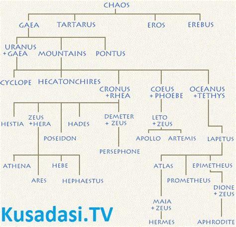 Zeus Family Tree   Zeus Family Tree, zeus children zeus ...
