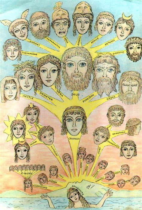 Zeus  Family   Zeus