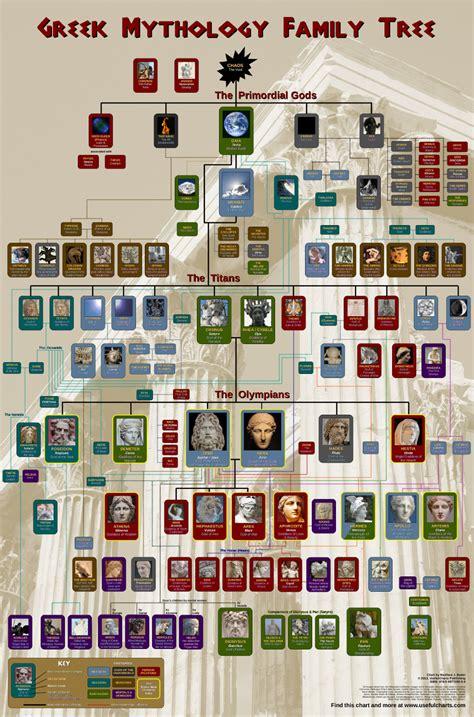 Zeus Greek Mythology Family Tree   www.imgkid.com   The ...
