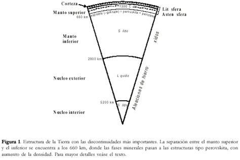 Zona De Transicion Del Planeta Tierra   Cryptorich